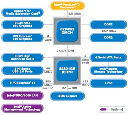 Intel 945G chipset diagram