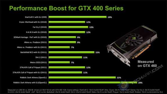 NVIDIA GeForce 260 drivers promise big performance gains