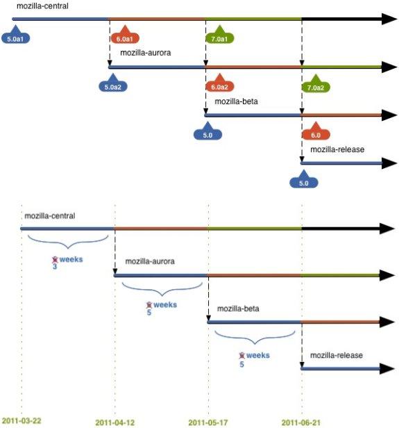 http://www.dvhardware.net/news/2011/firefox_5_6_roadmap.jpg
