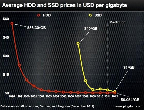 HDD vs SSD pricing per GB