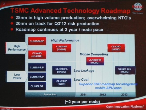 TSMC reveals 20nm and 14nm plans