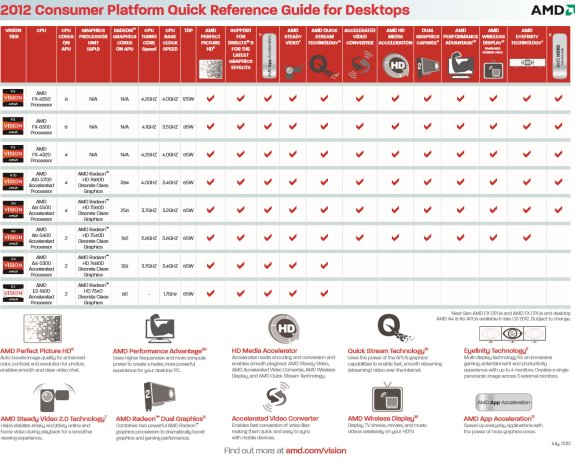 AMD consumer platform roadmap with new Vishera chips