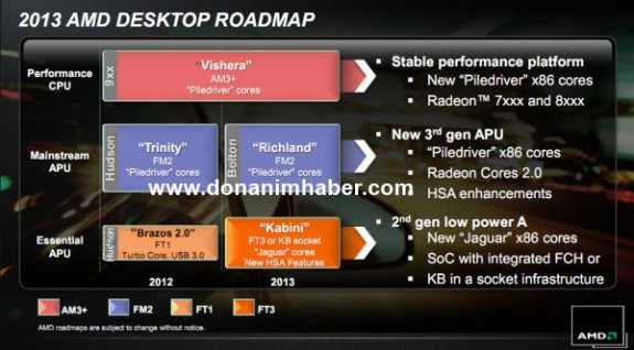 AMD 2013 desktop roadmap