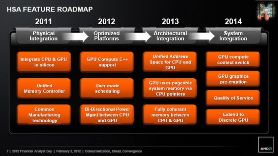 AMD HSA roadmap