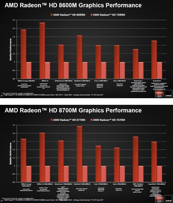 AMD benchmarks its Radeon HD 8600M and 8700M