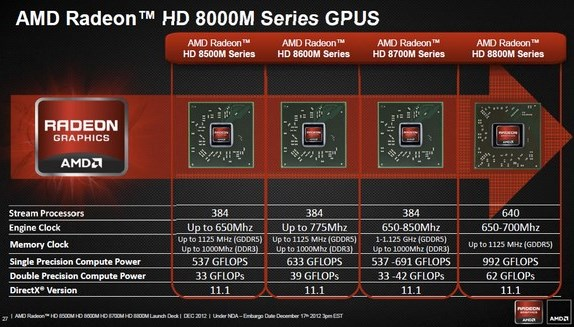 AMD Radeon HD 8000M specifications