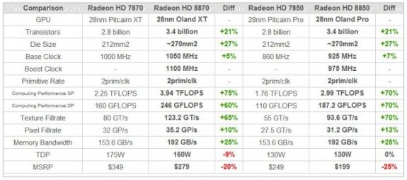 AMD Radeon HD 8850 and 8870 specifications
