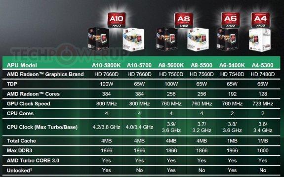 AMD Trinity desktop APU specifications