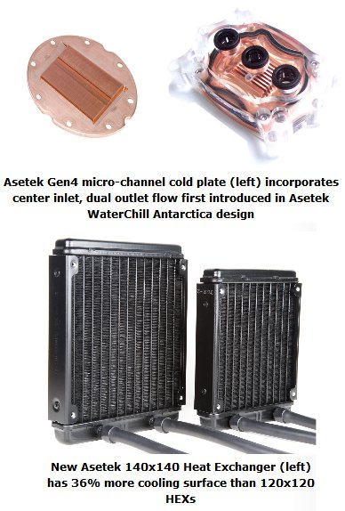 Asetek fourth generation liquid coolers