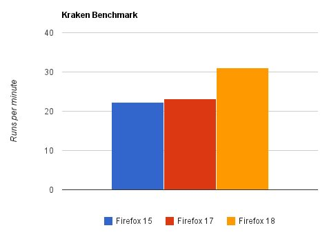 Firefox 18 benchmarked in Kraken