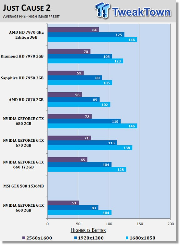 NVIDIA GeForce GTX 660 benched