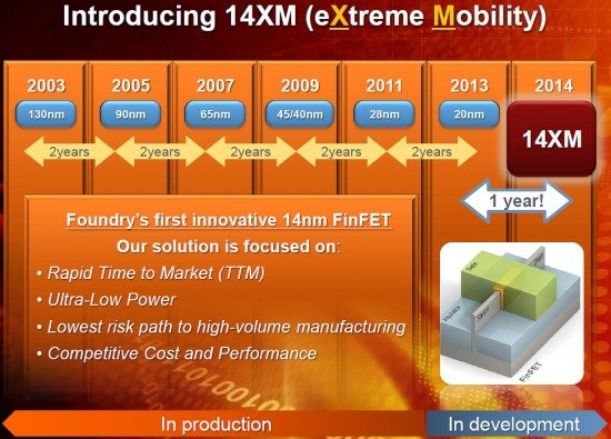 Globalfoundries 14nm-XM roadmap