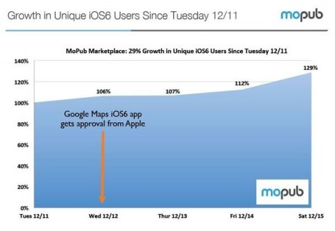 iOS 6 adoption after Google Maps app launch