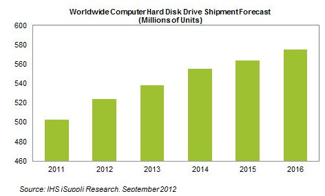 HDD shipment forecast by iSuppli for 2011 to 2016