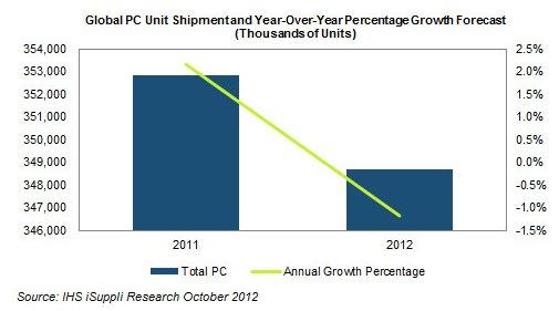 iSuppli PC market declining
