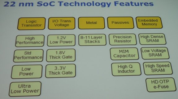 Intel 22nm SoC process slide
