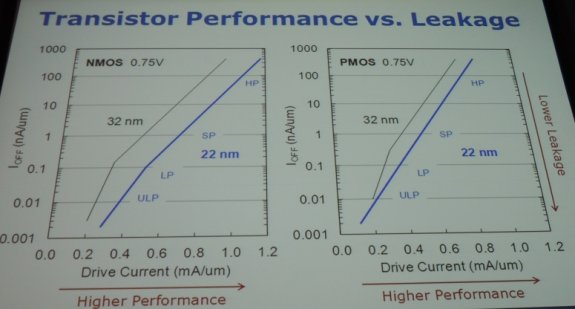 Intel 32nm vs 22nm performance and leakage