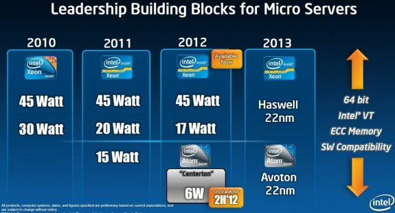 Intel Avoton roadmap