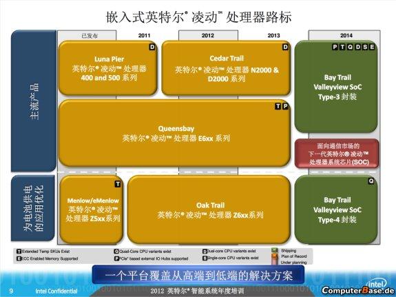 Intel Atom roadmap leaked August 2012