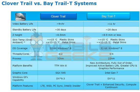 Intel Bay Trail-T features