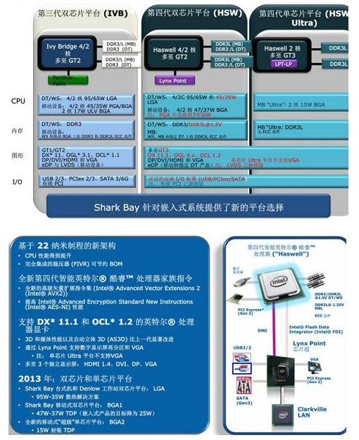 Intel Haswell slides