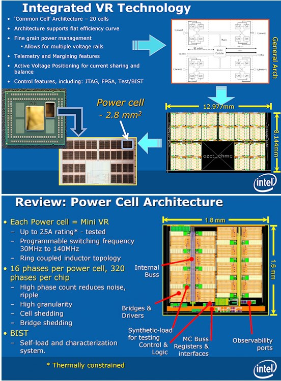 Intel Haswell with integrated voltage regulator