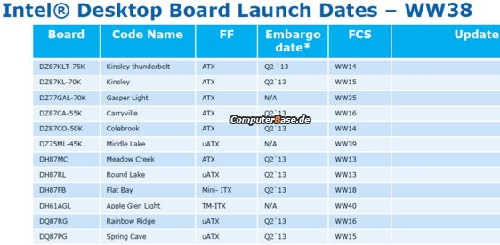 Intel Haswell motherboard launch dates