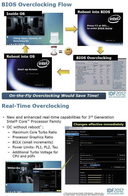 Intel Ivy Bridge real-time overclocking
