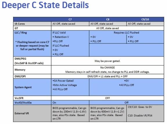Intel Haswell ULT C-states