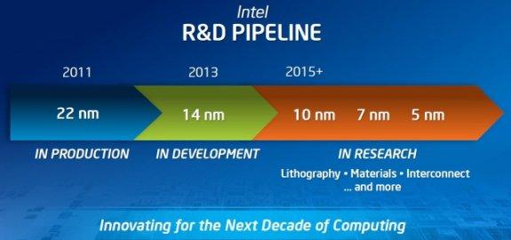 Intel process node pipeline