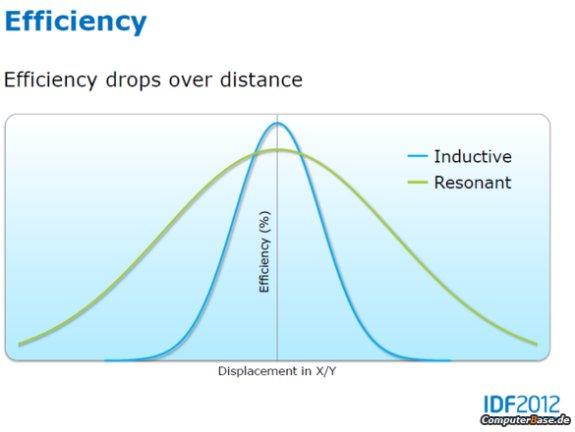 Intel Wireless Charging Technology
