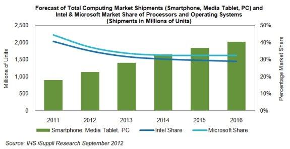 IHS iSuppli marketshare of Windows and Intel