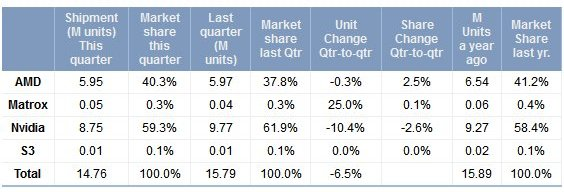 GPU marketshare Q2 2012 by Jon Peddie Research