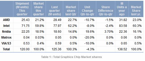 GPU marketshare in Q3 2012