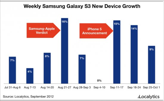 Samsung Galaxy S3 device growth
