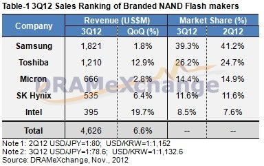 NAND sales in Q3 2012 according to TrendForce