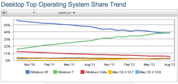 os marketshare by Net Applications August 2012