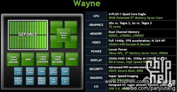 NVIDIA Tegra 4 specifications