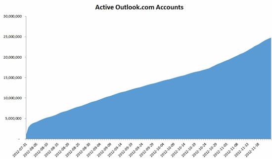 Outlook.com active users