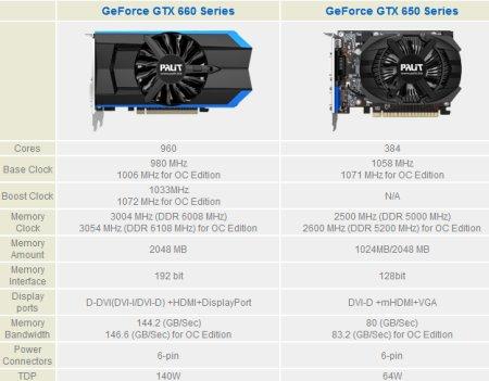 Palit GTX 660 and 650