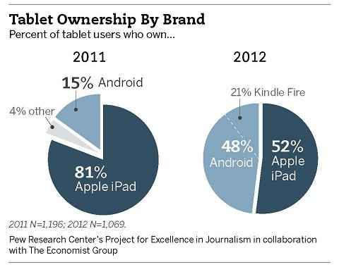 Pew marketshare in tablets in 2011 and 2012