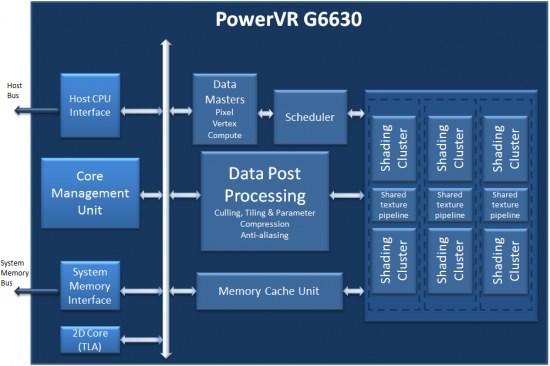 PowerVR G6630 diagram