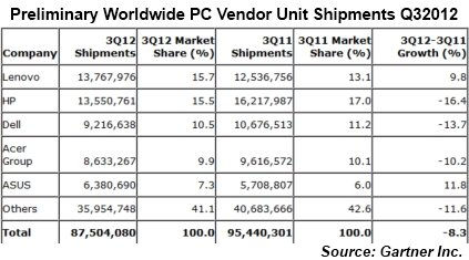 Gartner preliminary PC marketshare for Q3 2012