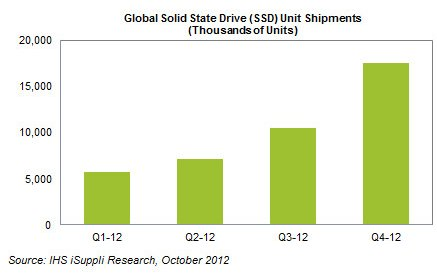 iSuppli SSD shipments in 2012