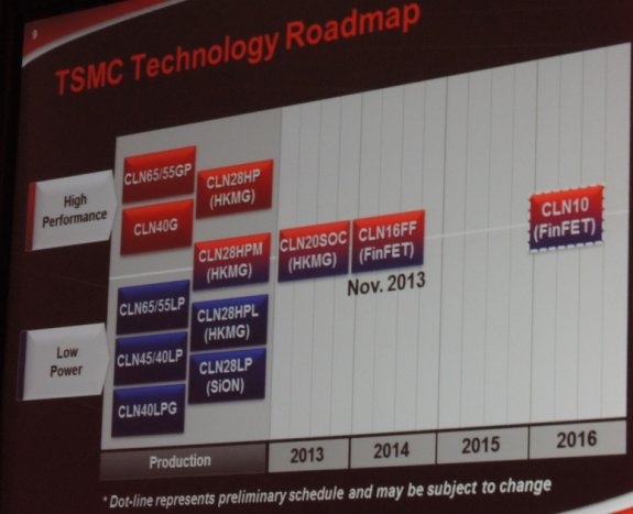 TSMC process node roadmap