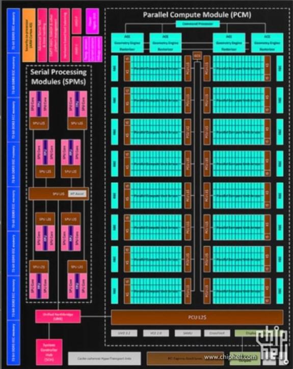 Next-gen AMD GPU