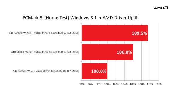 AMD APU performance in Windows 8.1