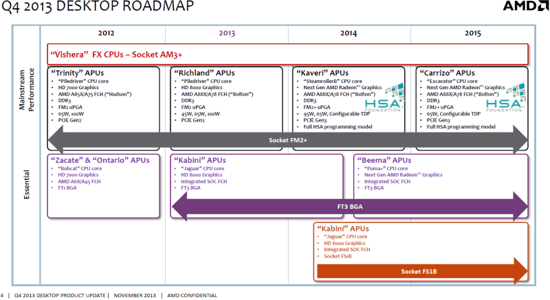 AMD roadmap 2013 to 2015