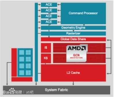 amd gcn 2.0  chiphell