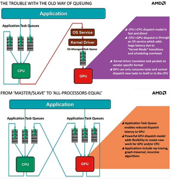 AMD heterogeneous queuing